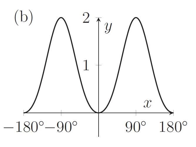 A graph with local minimum at (0,0) and maxima at (90,2) and (-90,2)