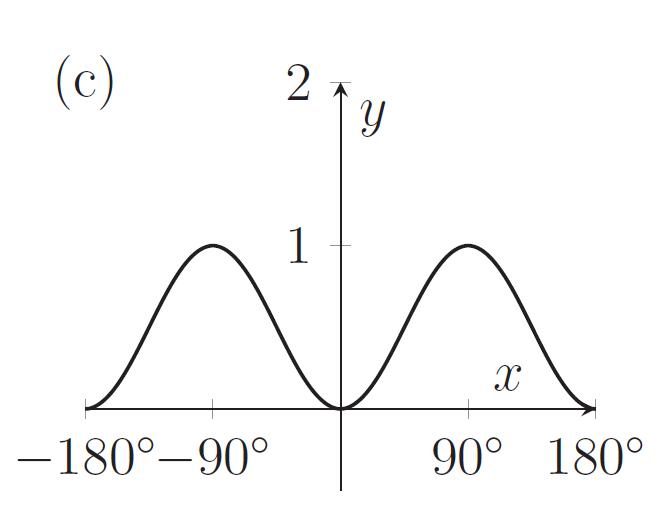 Graph with minimum at (0,0) and maxima at (90,1) and (-90,1)