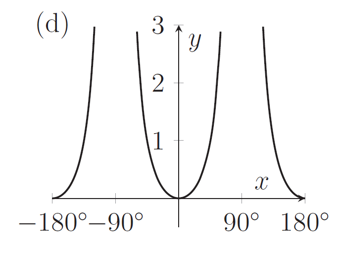 A graph with a minimum at (0,0) and which gets really big near 90 degrees and minus 90 degrees
