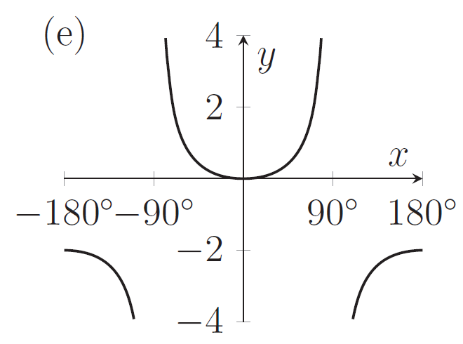 A graph with a minimum at (0,0) and which gets really big near 90 degrees, and is negative for x larger than 90 degrees
