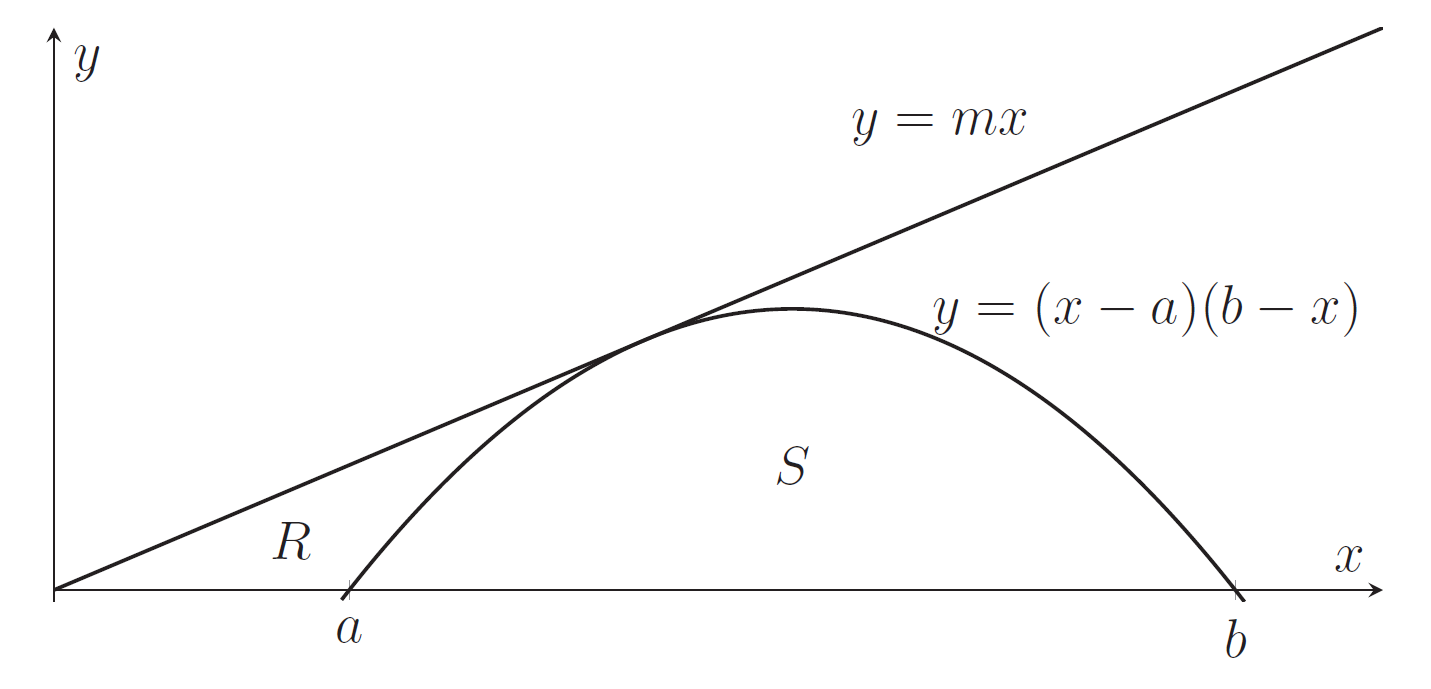 A parabola just meets the line y=mx. The area under the parabola is labelled S. The area under the line and to the left of the parabola, bounded above the x-axis, is labelled R