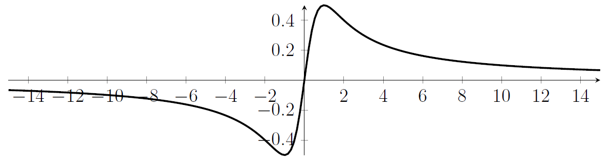 A curve with a peak near x=1 and a minimum near x=-1, which goes through the origin, and which decays for large x and for very negative x