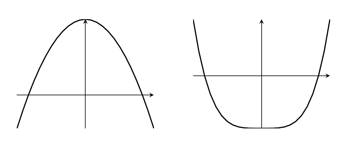 Two graphs; a-x^2 is a parabola with a maximum, and x^4-a is a quartic with a minimum