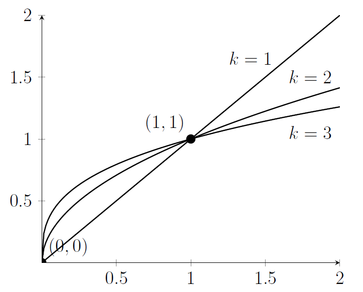 Three curves; a straight line, a square-root curve, and a cube-root curve, which initially grows faster than the others but then slows down.