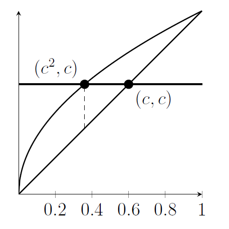 The area between the line and the square-root curve is split into two by a horizontal line y=c. The intersection points are marked, and a dashed vertical line is shown where the horizontal line meets the square-root curve.