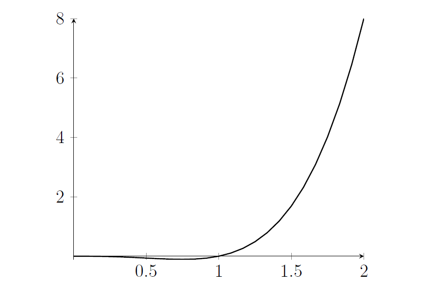 A polynomial starts at the origin, dips down below the x-axis, then passes through (1,0) and then increases, increasing faster and faster.