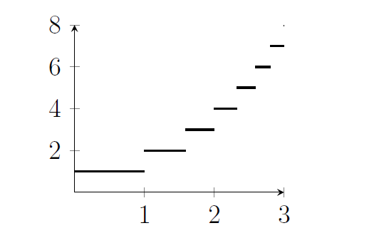 A staircase-shaped function with steps of different sizes. The first part of the graph is a flat line between x=0 and x=1 at y=1, then there is a shorter line from x=1 to x=log_2 3 at y=2, and then several more shorter lines at each integer value of y.