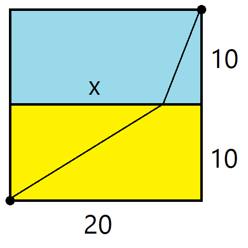 A square of side length 20 with the bottom half coloured yellow and the top half blue. A line runs from the lower-left corner to a point x along the boundary between the sea and the sand, and then a line runs from there to the top-right corner.