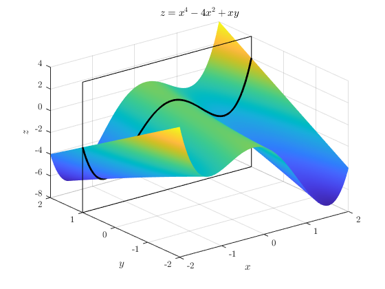 The same wavy surface, with a slice through highlighting the cross-sectional shape.