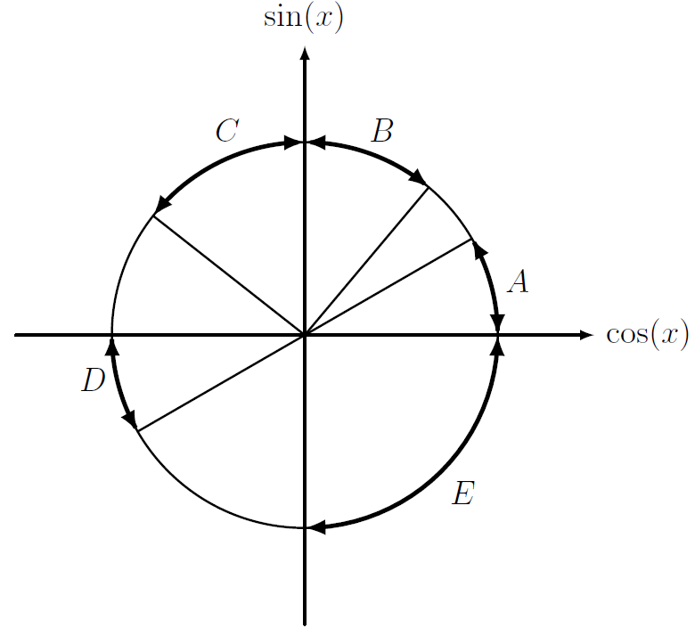 A circle with regions labelled. In degrees; 0 to about 30 is A, about 60 to 90 is B, 90 to about 135 is C, 180 to about 210 is D, 270 to 360 is E