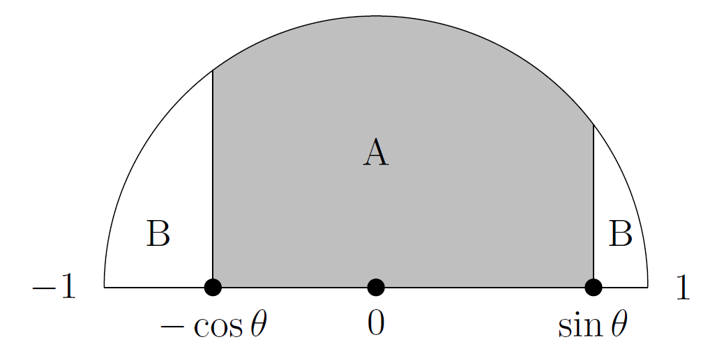 A semicircle as described in the text