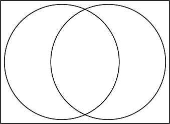 A Venn diagram with two overlapping circles inside a rectangle.